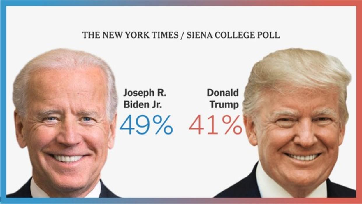 Encuesta revela que 49% de los electores en Estados Unidos prefiere a Biden y 41% a Trump