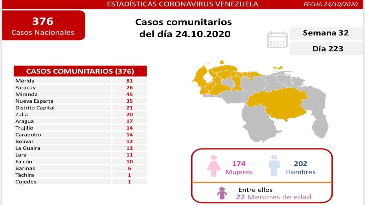 Reportan 424 nuevos contagios y 6 fallecidos más por coronavirus en Venezuela