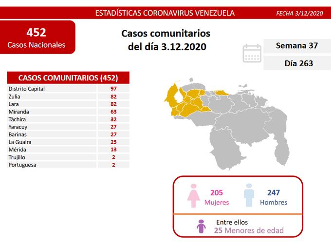 Venezuela reporta 481 nuevos contagios por Covid-19 en las últimas 24 horas