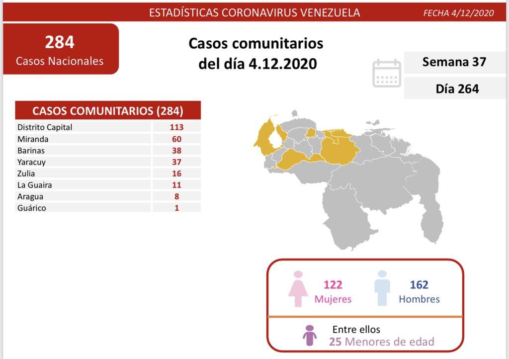 Venezuela registra 329 nuevos casos de Covid-19 en las últimas 24 horas