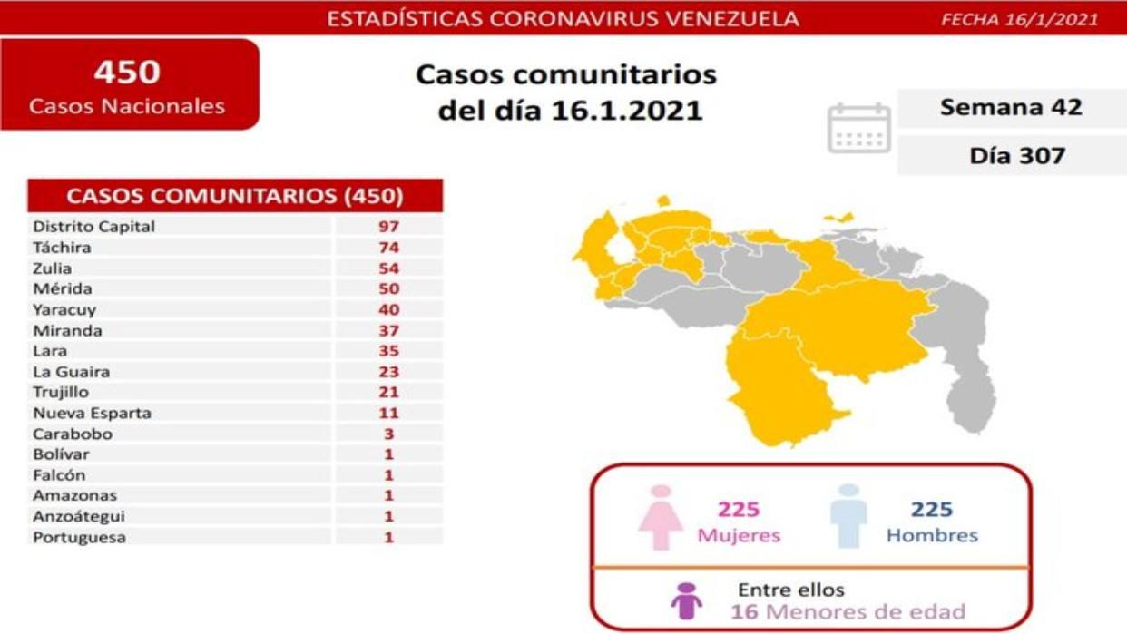 Reportan 450 nuevos contagios durante las últimas horas en Venezuela