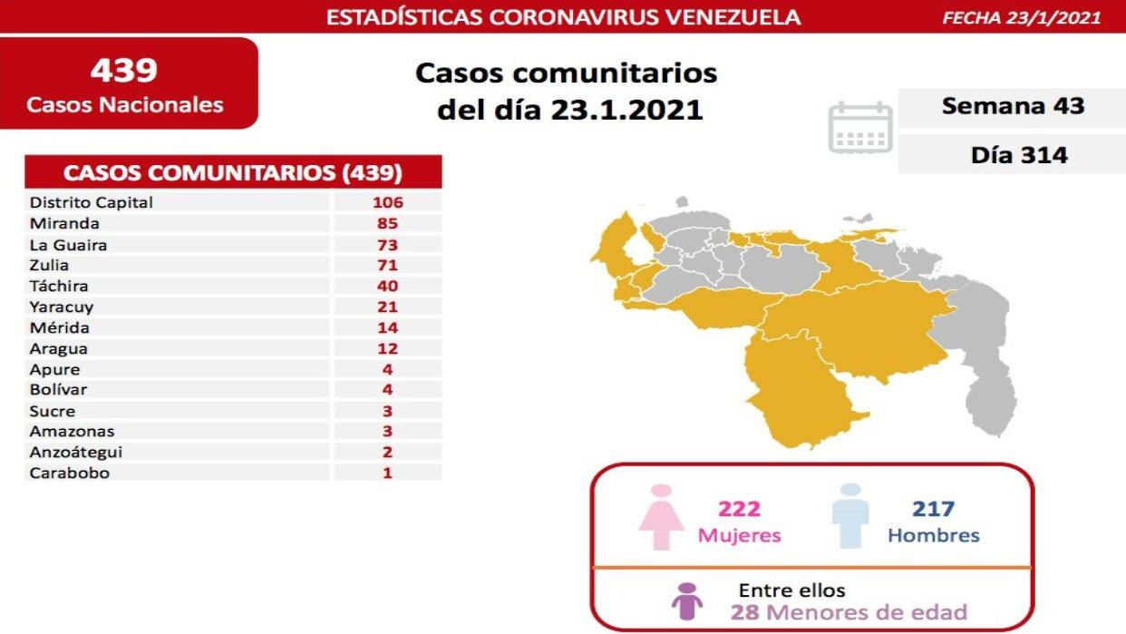 Reportan 450 nuevos casos de coronavirus en el país