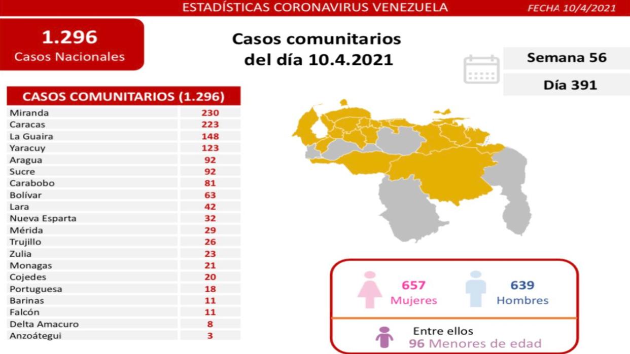 Reportan 20 fallecidos más y 1.325 casos nuevos de coronavirus en el país