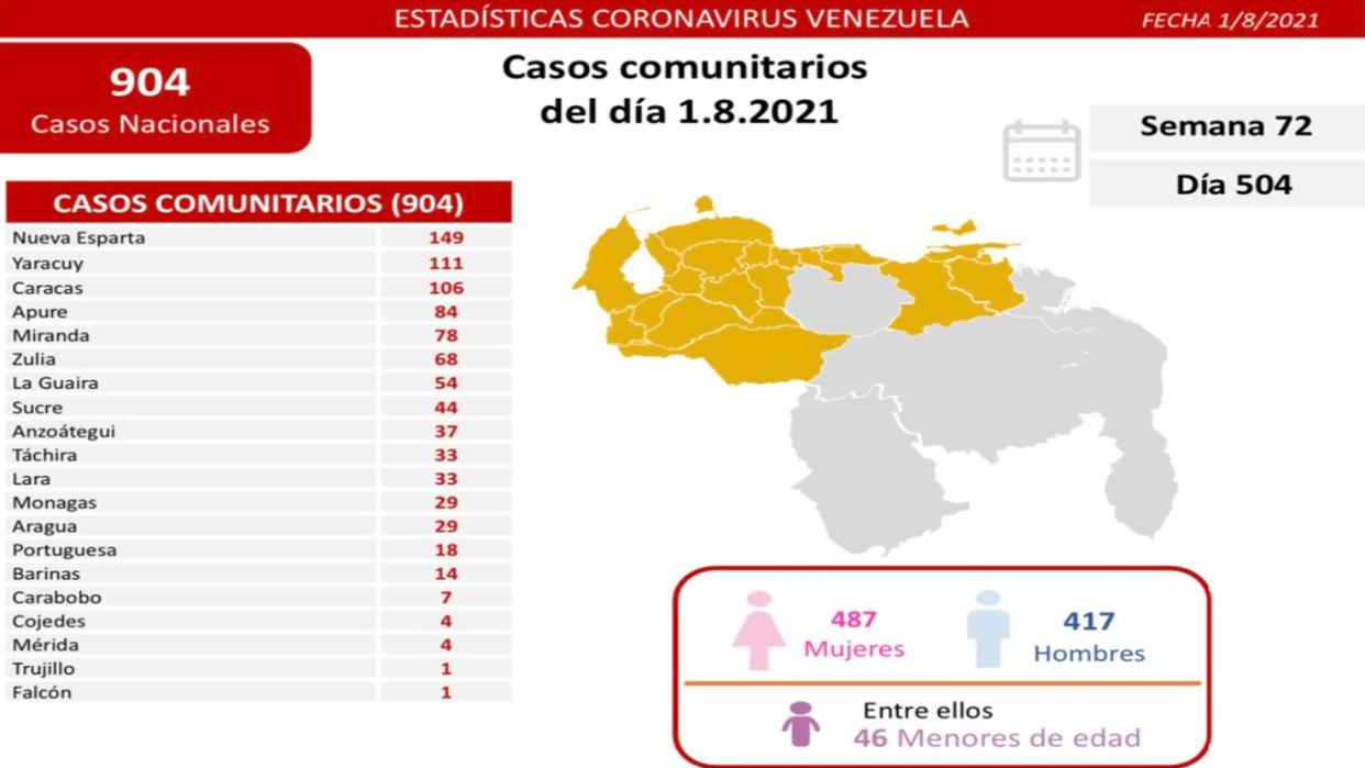 Venezuela confirma 907 nuevos casos de Covid-19 y 16 fallecidos en las últimas horas