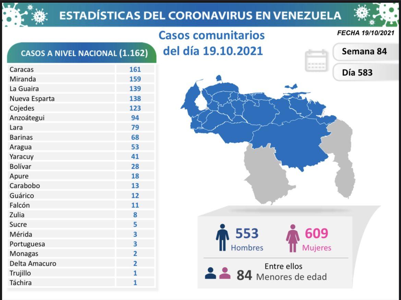 Venezuela registra 1.162 nuevos contagios de coronavirus