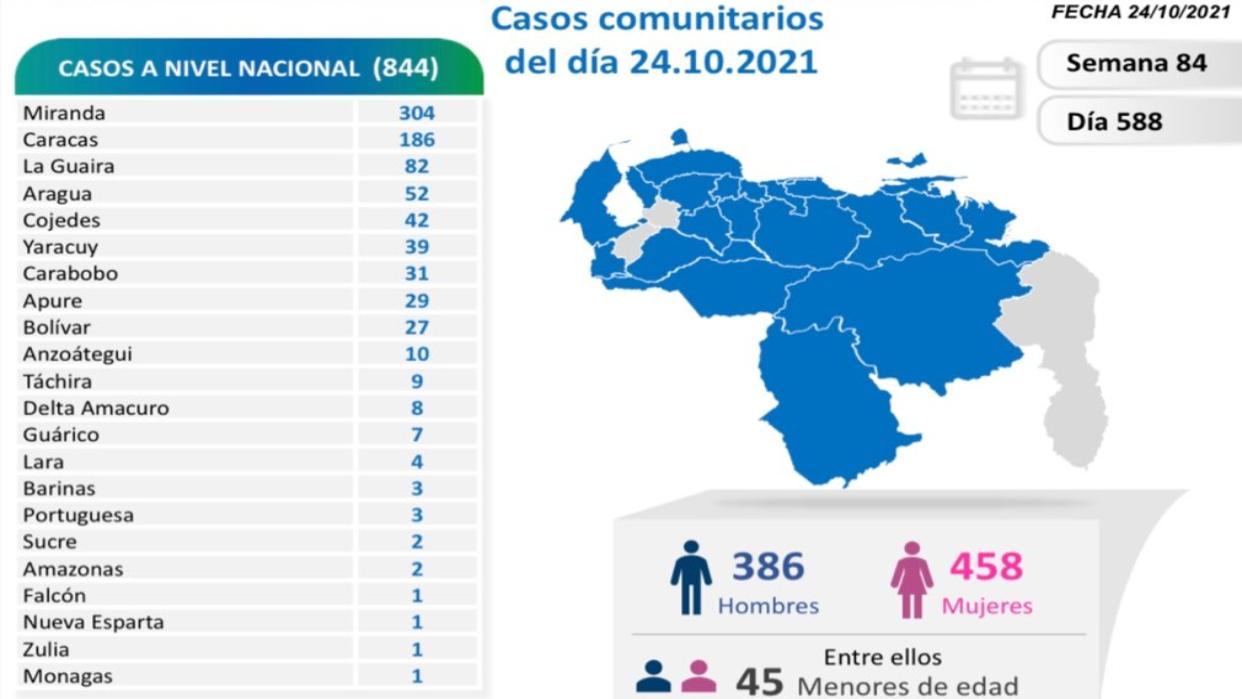 Reportan 844 nuevos contagios y 10 muertes más por coronavirus en el país
